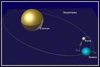 Лунные узлы: практический опыт