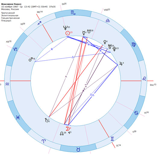 Астрология в путешествиях